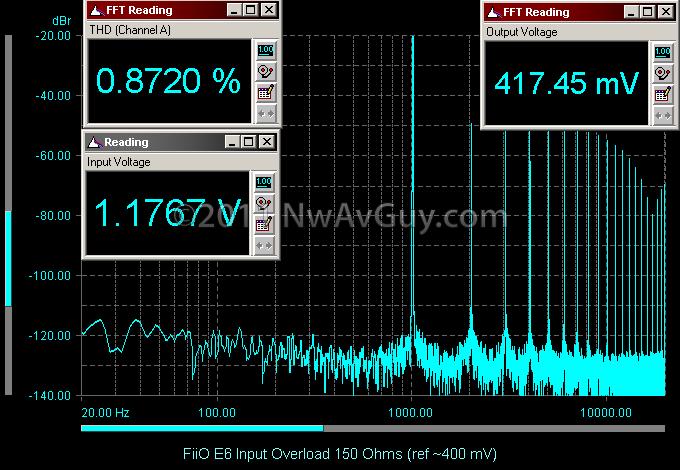 FiiO E6 Input Overload 150 Ohms (ref ~400 mV)