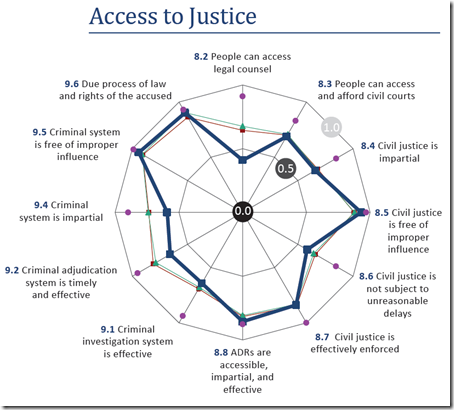Canada - Access to Justice
