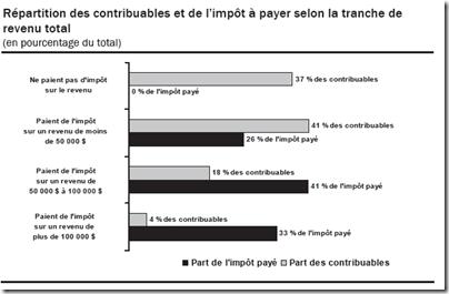 Statistique fiscale des particuliers -2009 - Répartition selon la tranche de revenu total