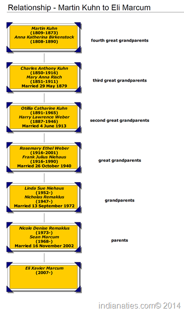 Relationship chart, Martin Kuhn to Eli Marcum