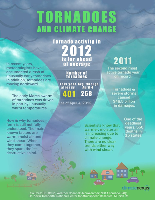 Tornadoes and climate change, 4 April 2012. Tornado activity in 2012 is far ahead of average, with 401 tornadoes this year already, against the April 4th average of 268. Climate Nexus