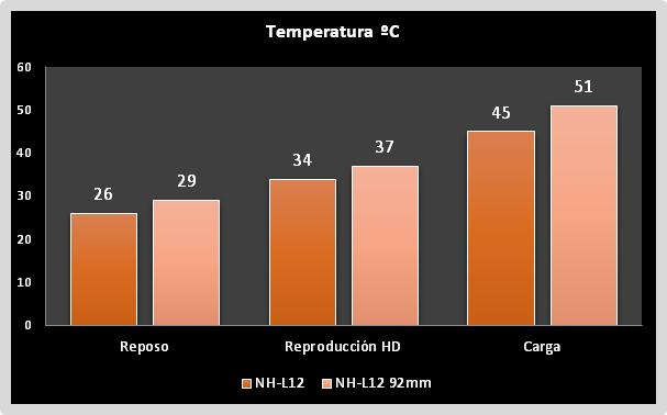 Temperatura Noctua NH-L12