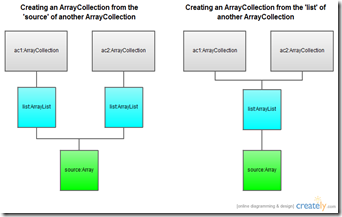 Blog - ArrayCollection  list vs source