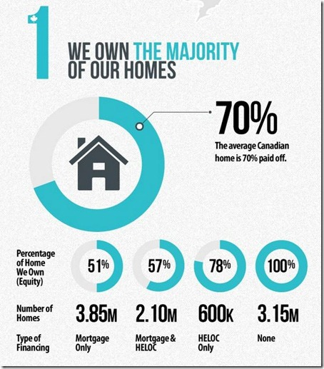 5 Things about the canadian mortgage market - 1