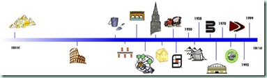 timeline-of-concrete-historyjpg