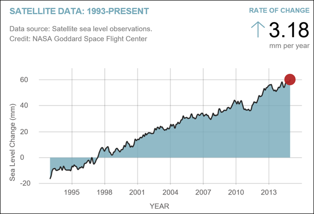 Global sea level in December 2014. Sea level rise is caused primarily by two factors related to global warming: the added water coming from the melting of land ice and the expansion of sea water as it warms. This chart tracks the change in sea level since 1993 as observed by satellites. Graphic: NASA