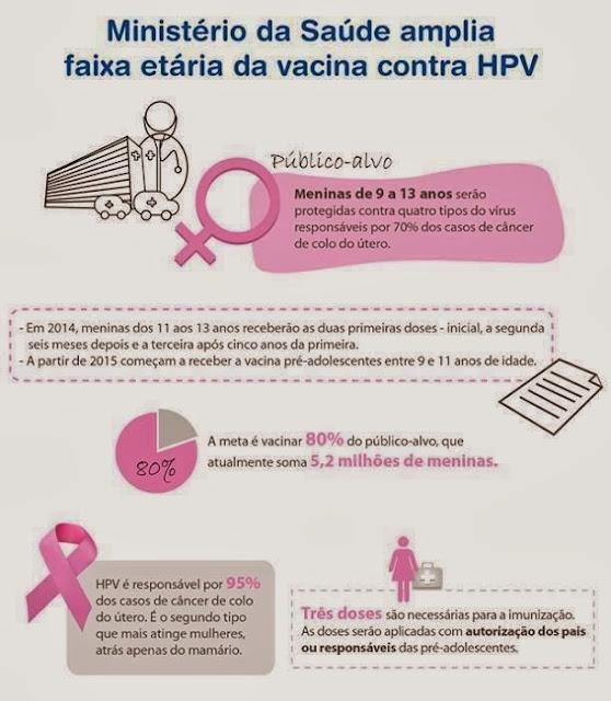 Vacina Anti HPV