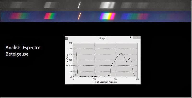 analisis espectral de betelgeuse
