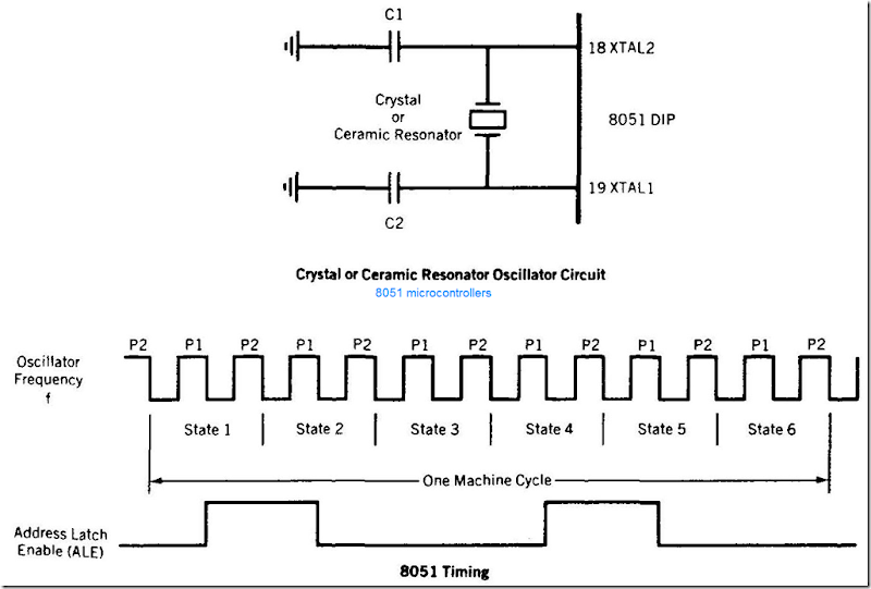 8051 Microcontroller Hardware 8051 Microcontrollers