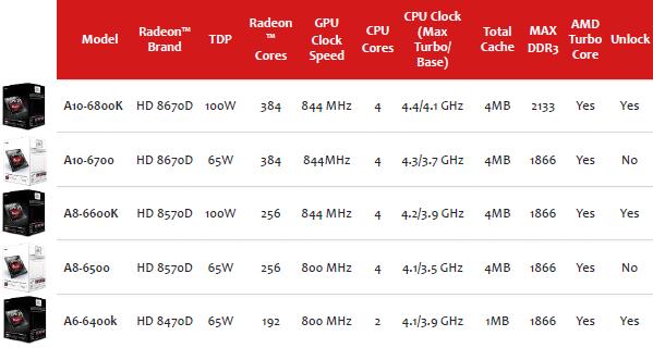 AMD A SERIES ELITE RICHLAND