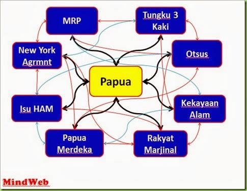 MindWeb Revisi Pak Eka