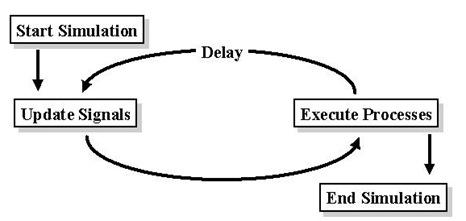 VHDL_Timing_Model