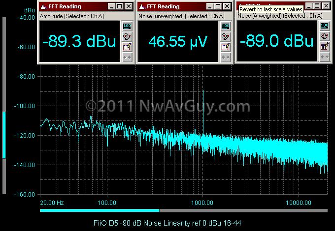 FiiO D5 -90 dB Noise Linearity ref 0 dBu 16-44