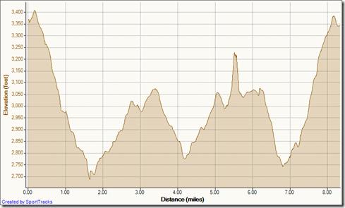 My Activities sugarloaf loop 2-6-2012, Elevation - Distance