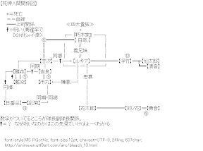 [AA]Related map (Bleach)
