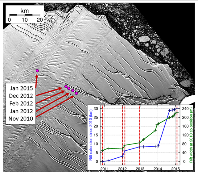 Satellite view of rift propagation across the Larsen C ice shelf, using Landsat data. The background image, in which the rift is visible, is from 4 December 2014. The inset graph shows the development of rift length with respect to the 2010 tip position, and rift width at the 2010 tip position, measured from 15 Landsat images (crosses). Circles and labels on the map, and dotted red lines on the graph, show the positions of notable stages of rift development. Graphic: Jansen, et al., 2015