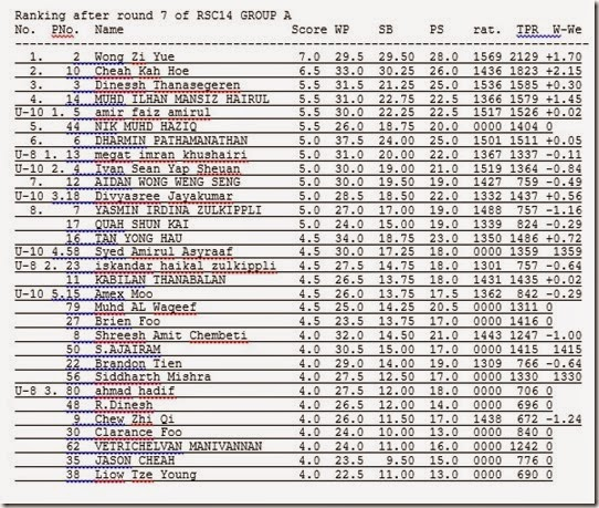 Final Ranking round7RSC2014