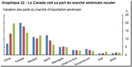 Le Canada voit sa part du marché américain reculer