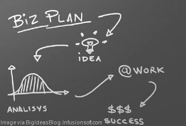 what is a good business plan