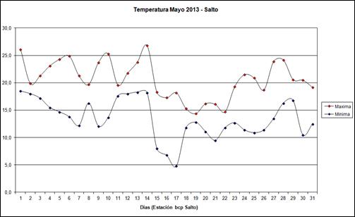 Temperatura Maxima Minima (Humedad 2013)