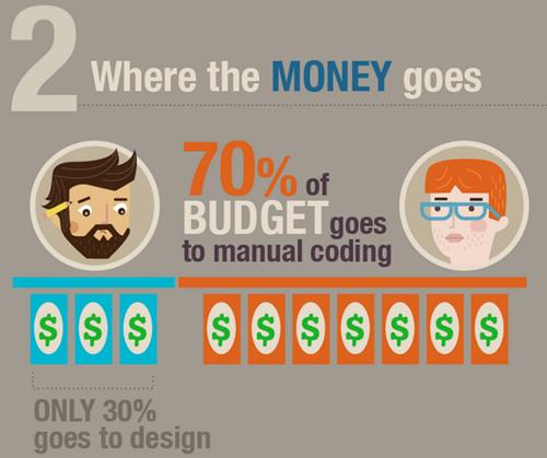 web design money