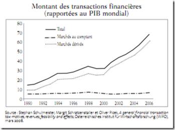 montant des transactions financières