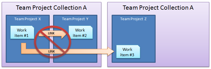 Associar work items entre team projects
