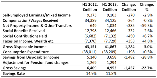 Household Sector H1 2013