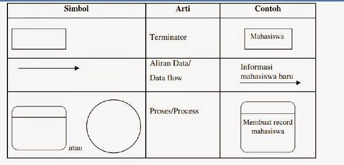 Pengertian context diagram beserta simbolnya anhastography pengertian context diagram beserta simbolnya ccuart Choice Image