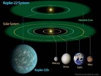 Ο Kepler 22-b