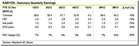 karyon earnings