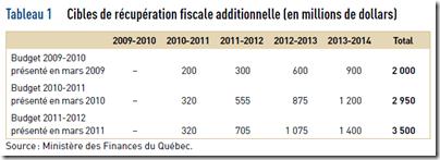 VG - Récupération fiscale - 2011-2012