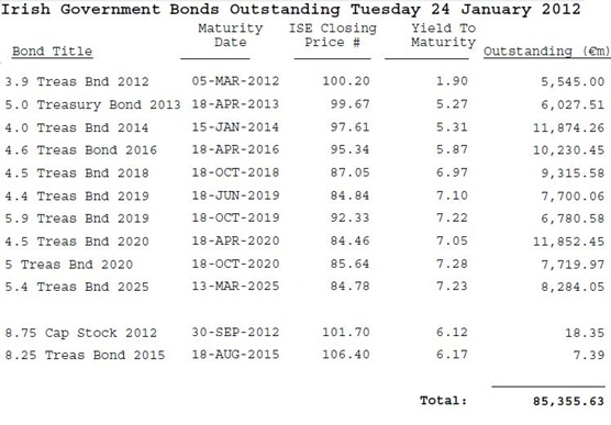 Outstanding Bonds 24-01-12