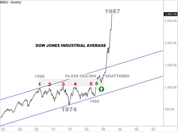 Dow 66-82 Analog Outcome