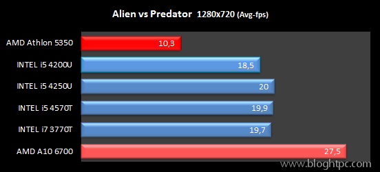 Rendimiento Gráfico AvP AMD ATHLON 5350