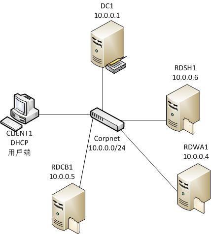 Windows Server 2012 遠端桌面服務架構圖