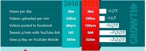 Crecimiento de Youtube 2010 -2011