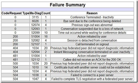 Lync - Snooper - Analyze error reports - generate