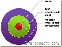Esquema de processo civil, ilustrando a relação entre processo, ação e mérito.