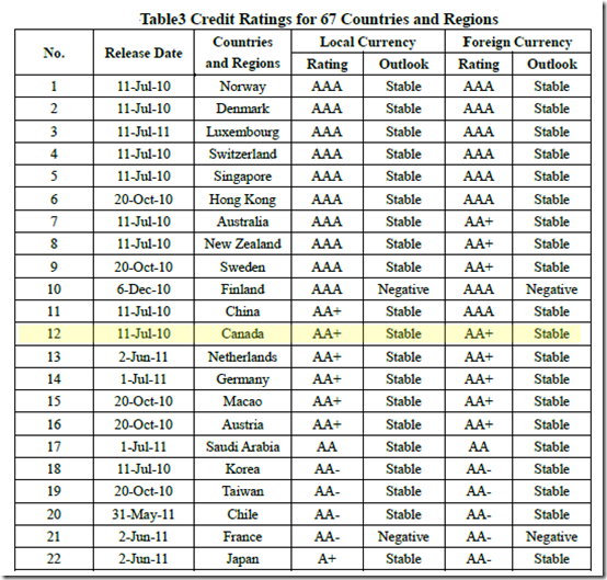 Table3 Credit Ratings for 67 Countries and Regions