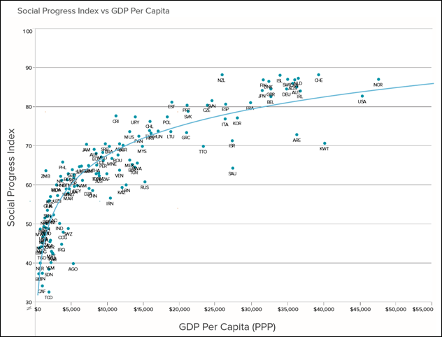 The Social Progress Index vs. GDP Per Capita, for all nations. The second tier of countries includes a group of 13 countries, ranging from Austria to the Czech Republic. This group includes a number of the world's leading economies in terms of GDP and population, including five members of the G-7: Germany, the United Kingdom, Japan, the United States, and France. Graphic: Social Progress Imperative