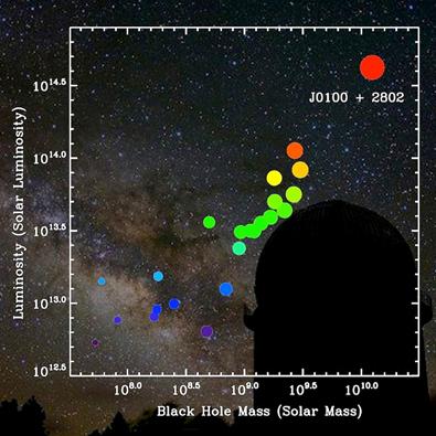 gráfico da luminosidade em função da massa do buraco negro