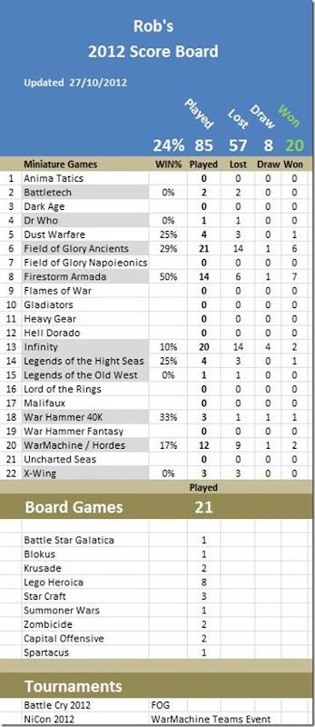 ScoreBoard2012