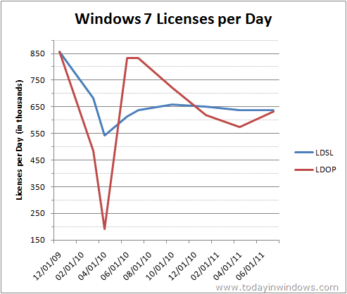 Windows 7 Licenses per Day