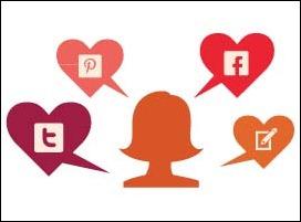 Influência das mídias sociais na compra das mulheres