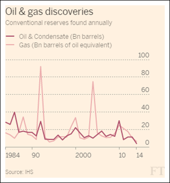 imageOil and gas discoveries, conventional reserves found anually, 1984-2014. Graphic: IHS / Financial Times