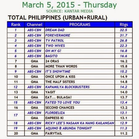 Kantar Media National TV Ratings - March 5, 2015 (Thurs)