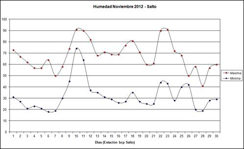 Humedad Maxima y Minima (Noviembre 2012)