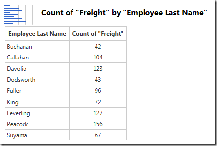 The count of Freight is used in the graph.