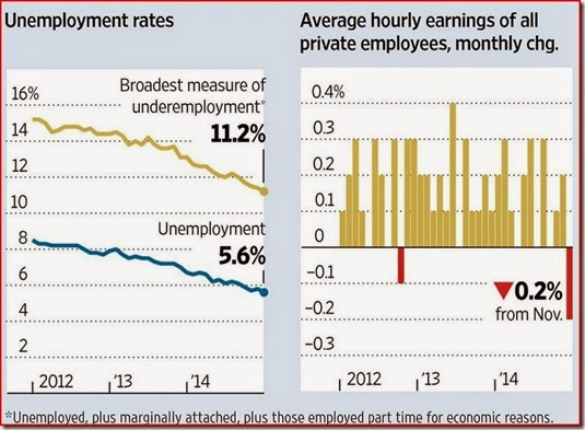 15-01-13 WSJ Capture of Unemployment Rates